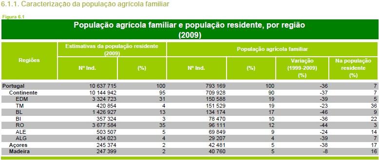 recenseamento geral agrícola de 2009