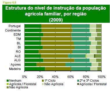 recenseamento geral agrícola 2009