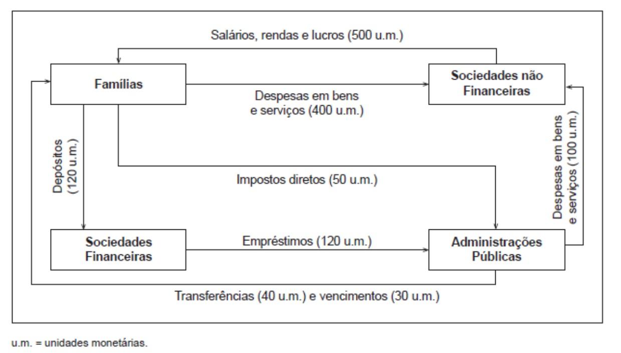 Circuito Economico : Circuito economico u apontamentos na net
