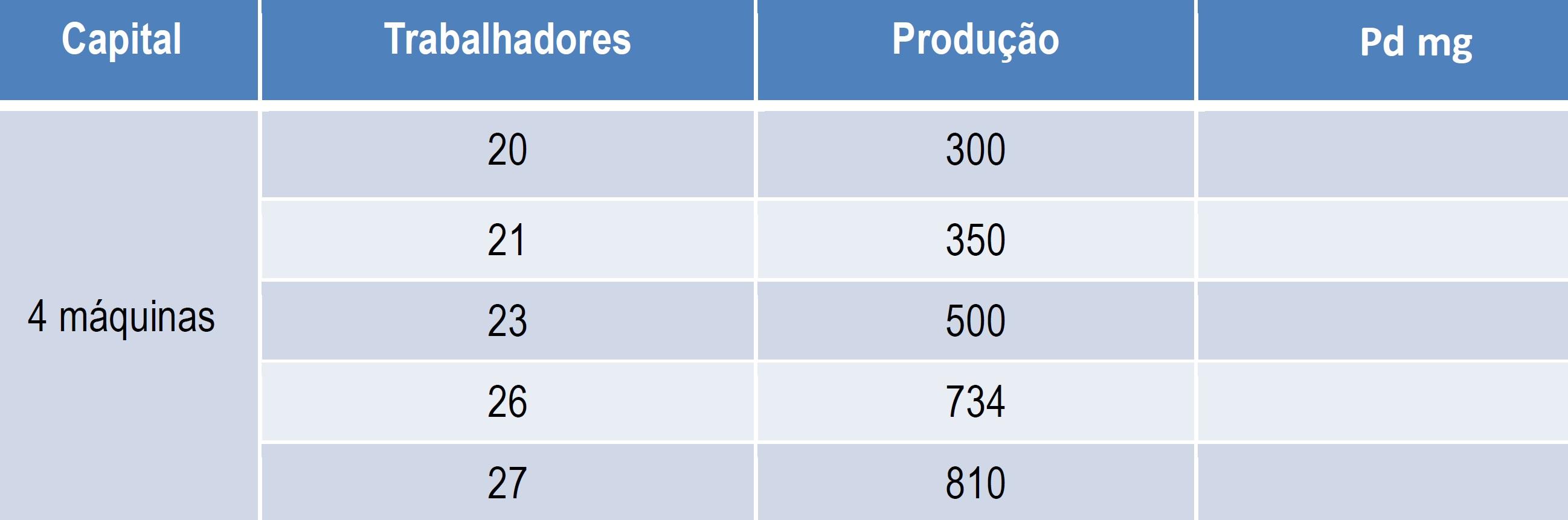 tabela produtividade marginal